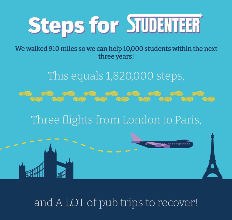 Steps for Studenteer - fundraising campaign