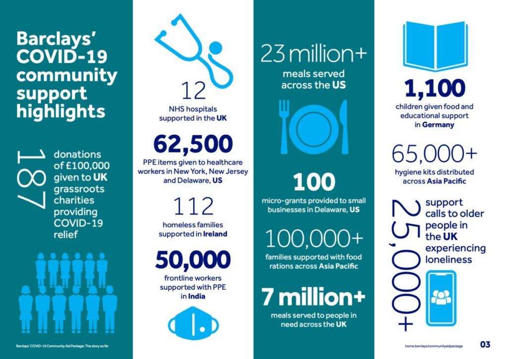 Highlights of Barclays' COVID-19 community support in 2020